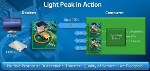 Intel Light  Peak
