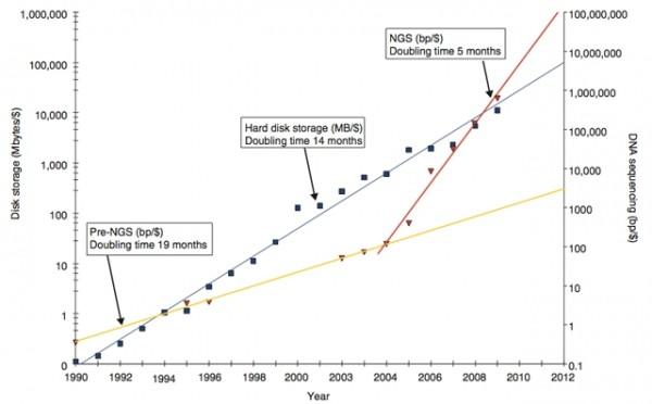 Choosing data for preserving science