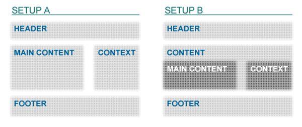 HTML The Building Blocks