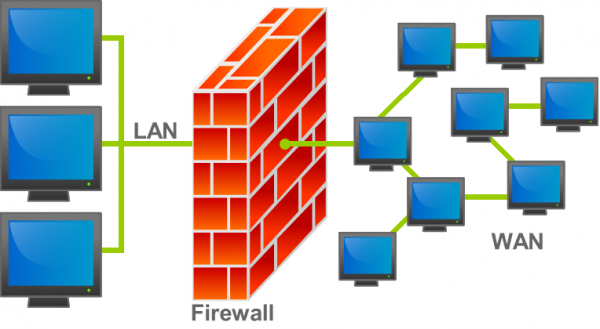 Six Features a Good Firewall Should Have