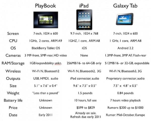 BlackBerry PlayBook-hardware