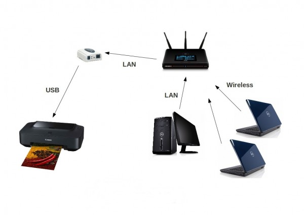 How to connect a printer to be shared by several PCs in a network
