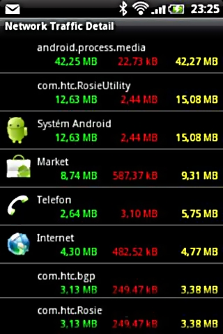 Track Internet Data Usage with Network Traffic Detail