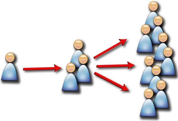 4 Most Valuable Advantages of Viral Marketing