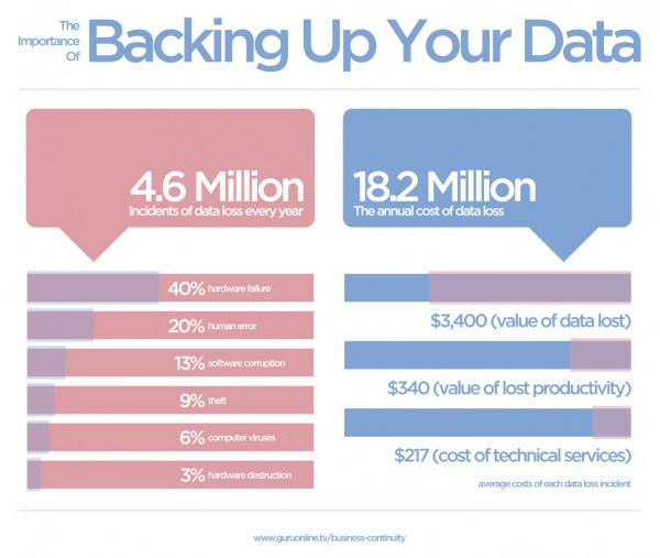 The Importance Of Backing Up Your Business Data