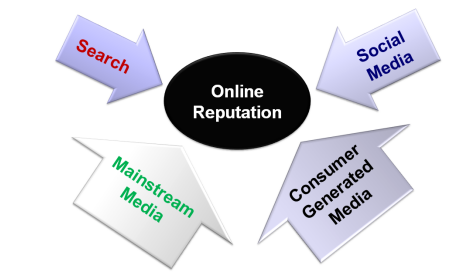 Tips to Protect and Manage Your Online Reputation