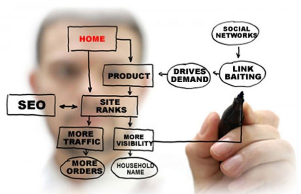 What You Need To Know For Getting Better Results Out Of Your Link Building Services