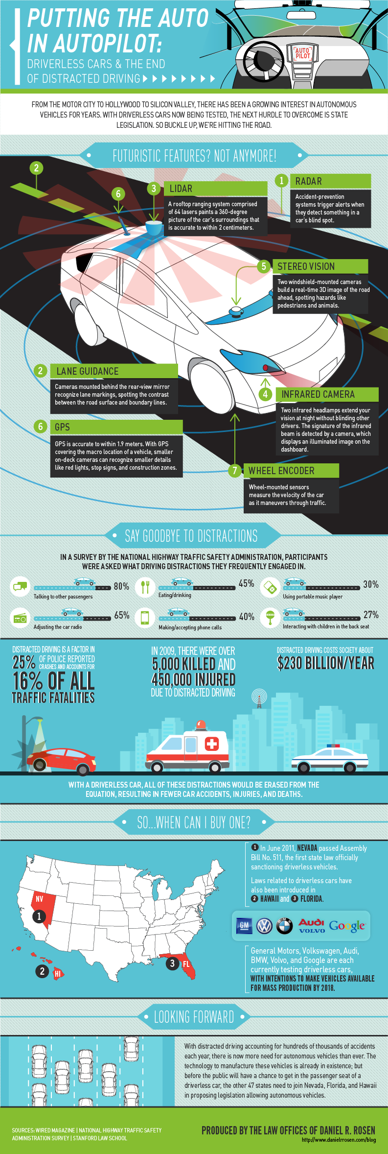 Driverless Cars and Distracted Driving