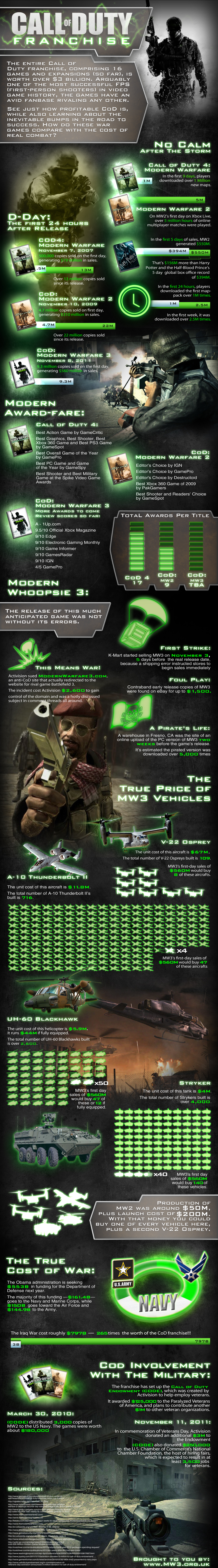 Shocking Modern Warfare 3 Infographic
