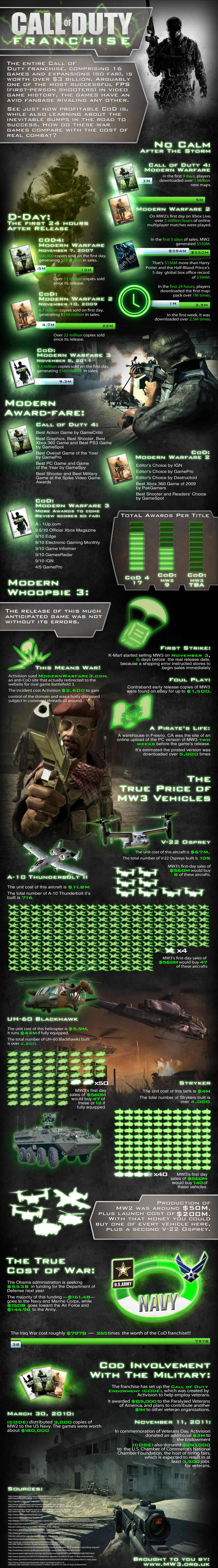 Shocking Modern Warfare 3 Infographic