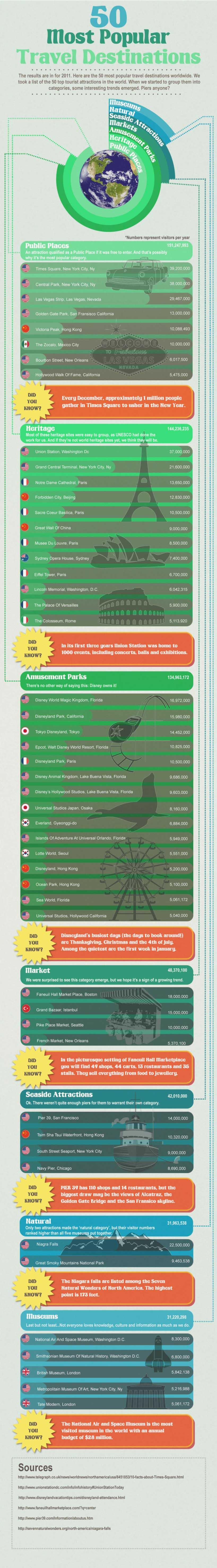 The 50 Most Popular Travel Destinations
