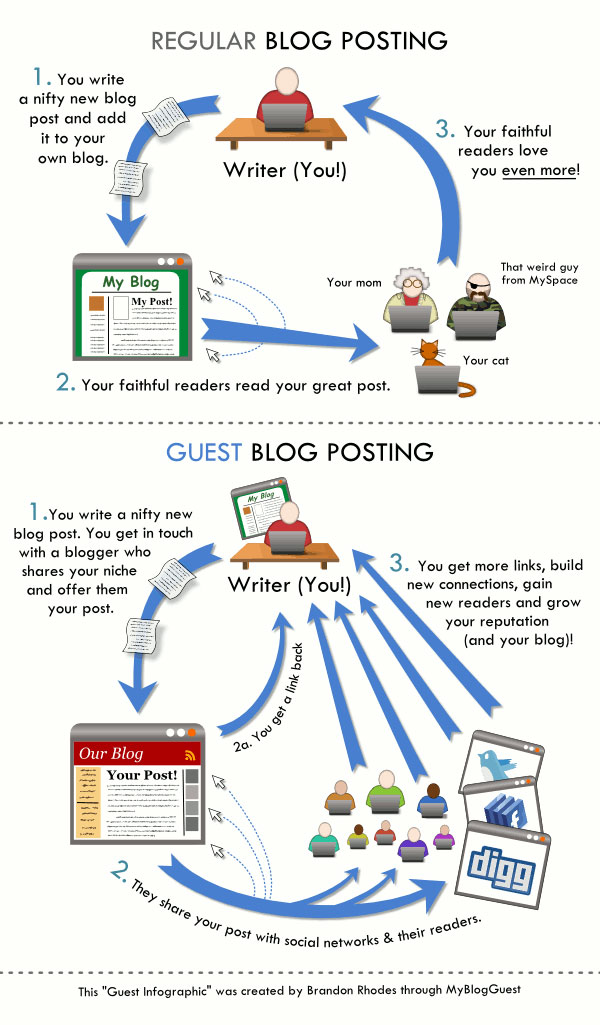 Why Guest Blog