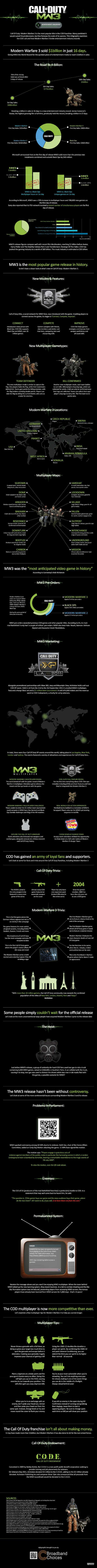 How MW3 Broke Entertainment Industry Records