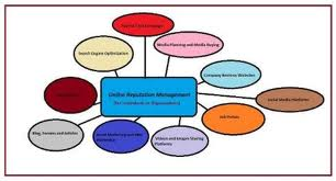 Online Reputation Management- Being Visible To Your Prospects