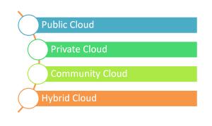 Organizational Cloud Deployment