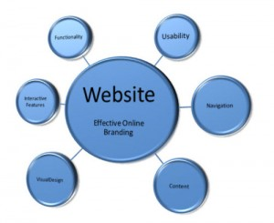 5 Website Features To Help You Grow Your Business
