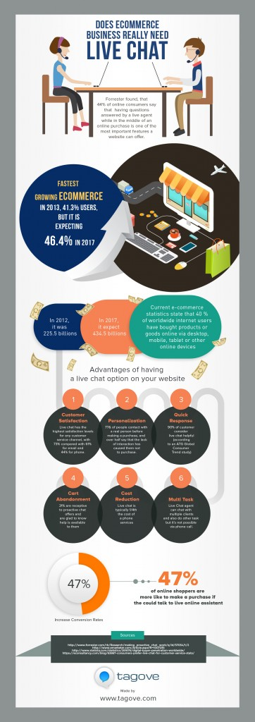 Does Ecommerce Business Really Need Live Chat? Infographic
