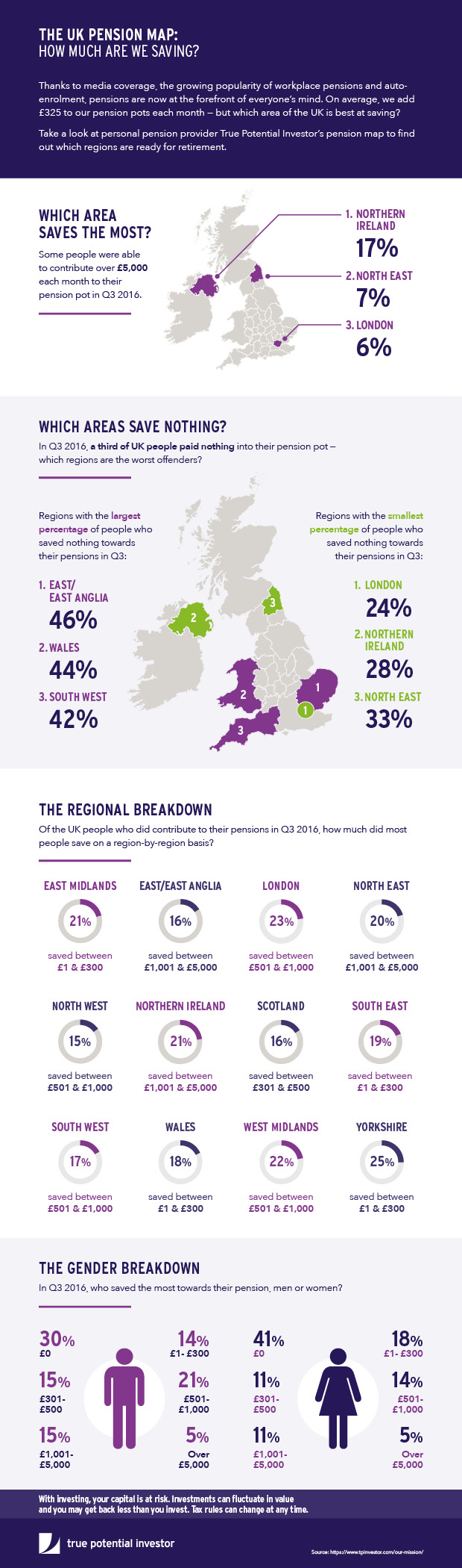 Fintech Company Infographic: UK Pensions Map
